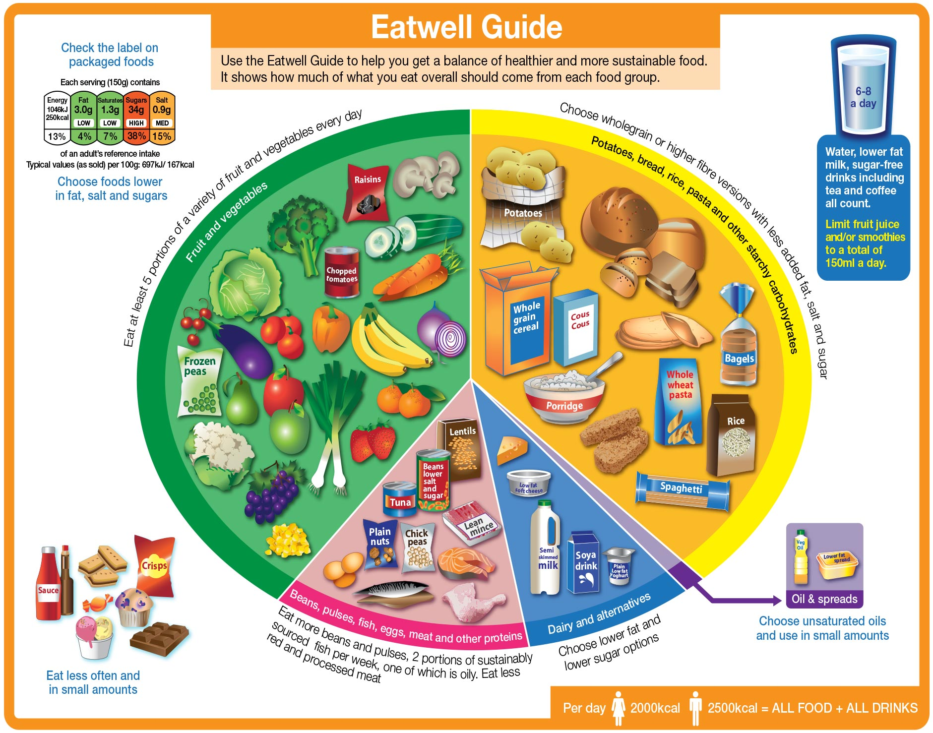 Eatwell Diagram